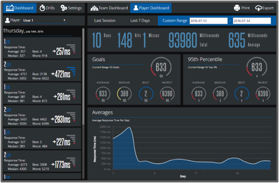 Fitlight Dashboard VISUS