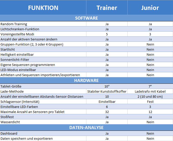 Fitlight JR Vergleich zum Fitlight Trainer